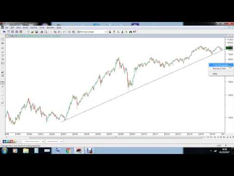When & why to use logarithmic charts