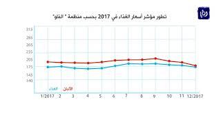 ارتفاع أسعار الغذاء العالمي 8% العام الماضي - (11-1-2018)