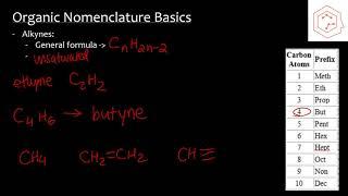 SBI4U/Grade 12 Biology: 1.3 Organic Chemistry Basics