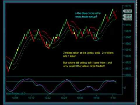 Trading platforms with renko charts