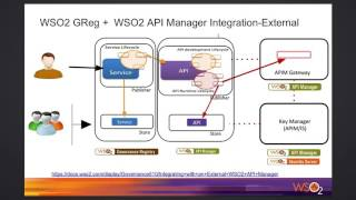 WSO2 Governance Registry and WSO2 API Manager Integration