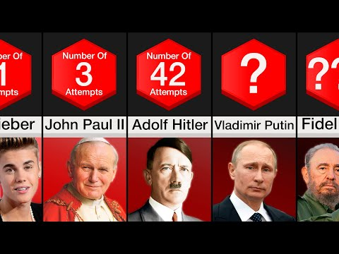 Comparison: People Ranked By Assassination Attempts