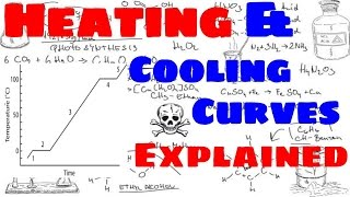 Heating Curves and Cooling Curves thumbnail