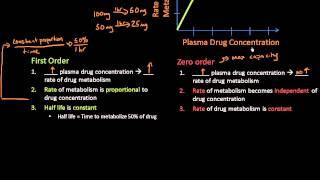 First Order & Zero Order Elimination  Pharm Lect 9