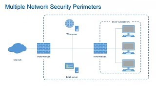 Firewalls and Network Security - Information Security Lesson #7 of 12