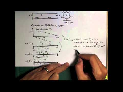 06 Determination of maximum internal force by Dr.Natthapong Areemit