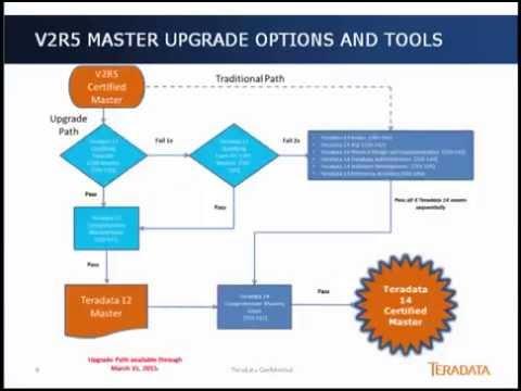Demystifying the Teradata Master Certification - YouTube