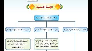 الجملة الاسمية لغة عربية 1 الكفاية النحوية التعليم الثانوي نظام المقررات شرح مبسط أتمنى أن يعجبكم Youtube