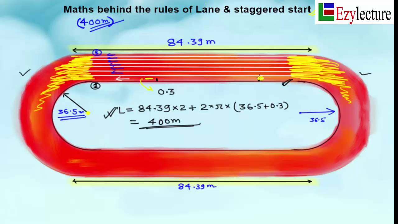 Maths behind staggered start (on Racing track)