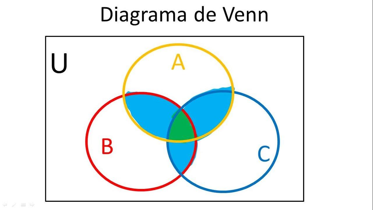 c mo hacer diagramas de venn euler teoria de conjuntos [ 1280 x 720 Pixel ]