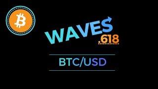 Bitcoin price technical analysis - 29th April 2019