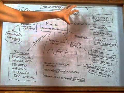 serie-cÓmo-calcular:-fÍsica-2º-bachillerato:-m.a.s.---introducciÓn