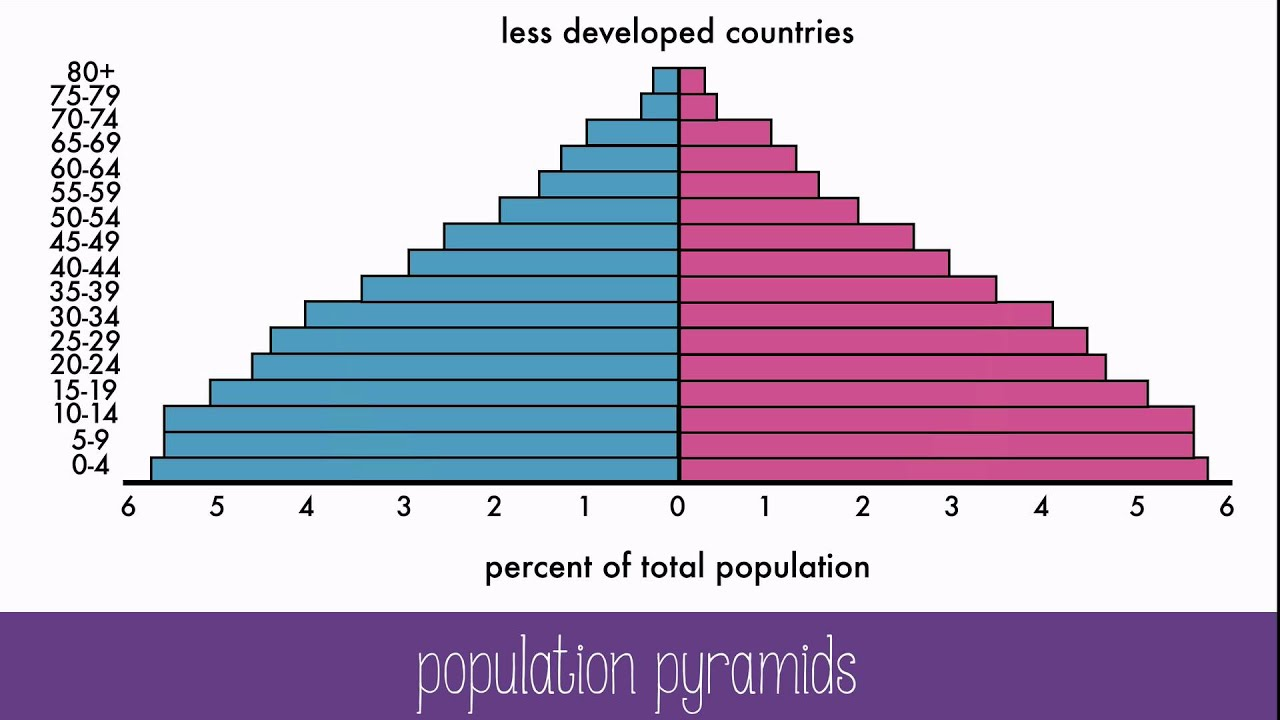 Population dynamics youtube population dynamics ccuart Gallery