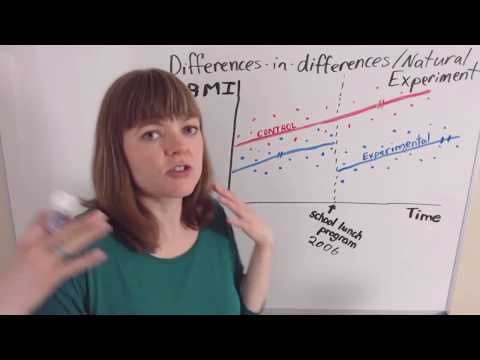Identification, Part 4: Differences-in-differences / Natural Experiment