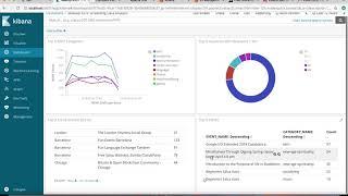 real time streaming analytics using nifi, kafka, elasticsearch kibana