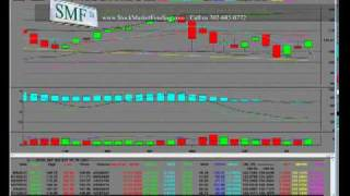 SPX S&P 500 2011 Target Price 600 Technical Analysis 1350 Bullish Trend Pt 1