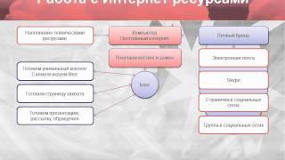 Структура создания блога и цена его обслуживания.wmv(, 2011-08-15T13:15:39.000Z)
