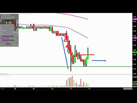 Federal National Mortgage Association - FNMA Stock Chart Technical Analysis for 05-11-18