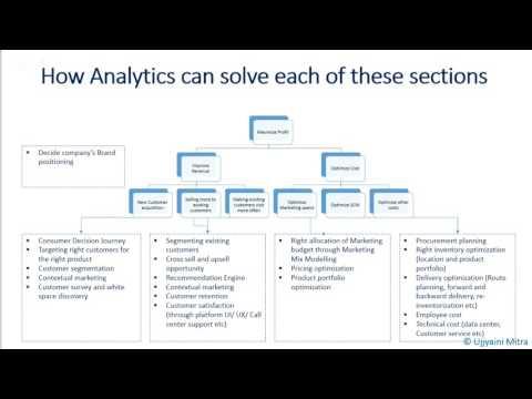 Data Analytics Careers in Digital Media, E-commerce and Telecom with Ujjyaini Mitra