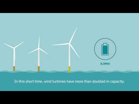 Burbo Bank Extension animation - leading the way in innovation