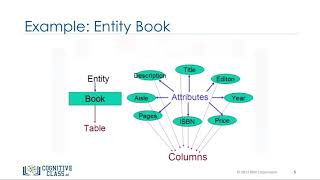 Mapping Entities to Tables - Databases and SQL for Data Science by IBM #10