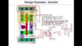 L6A FINFET CMOS Inverter circu…