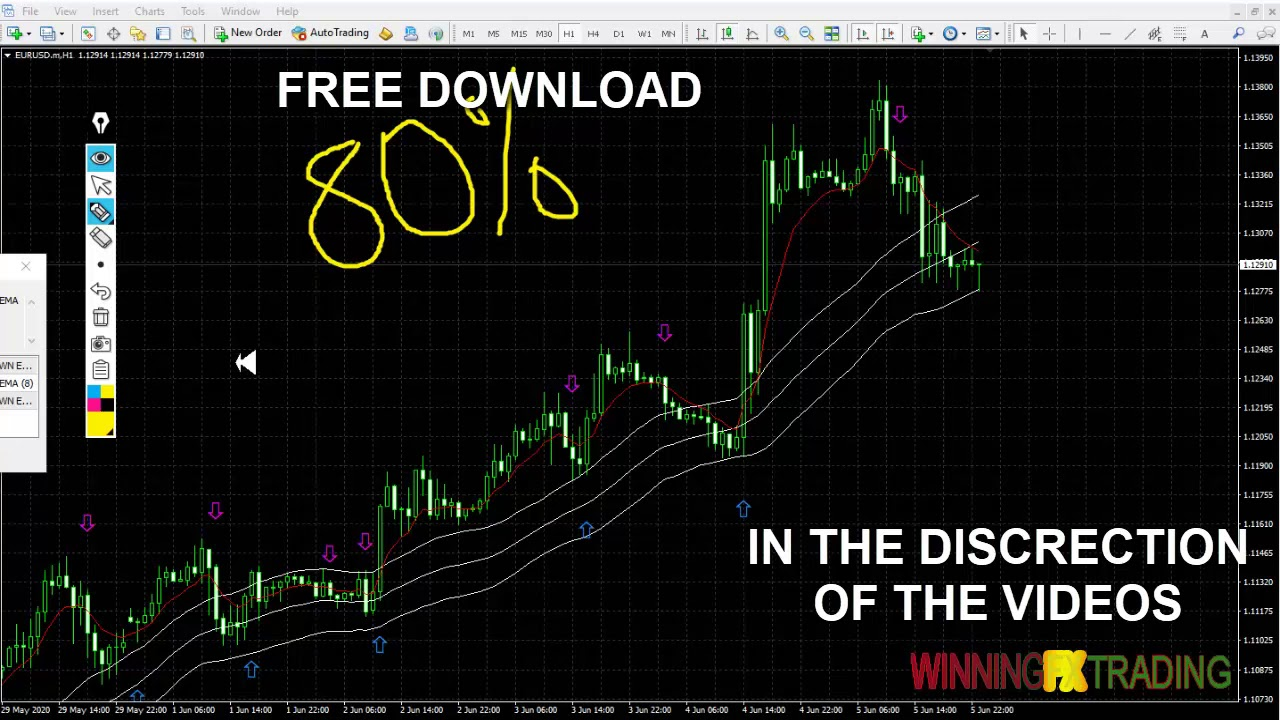 Simple strategies | Forex Strategies & Systems Revealed