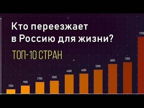 Откуда едут мигранты в Россию? Топ-10 стран, из которых идет переселение в Россию на ПМЖ