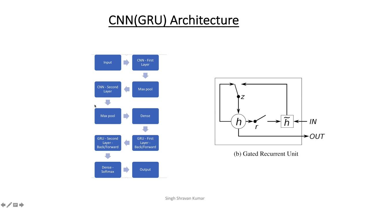 CS-89 Deep Learning Keras TensorFlow CNN/RNN(GRU) - 15 min