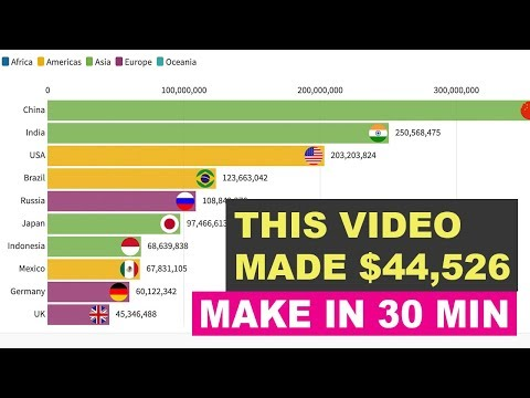 (2020) 💸MAKE $44,526 ON YOUTUBE WITH 30MIN OF WORK
