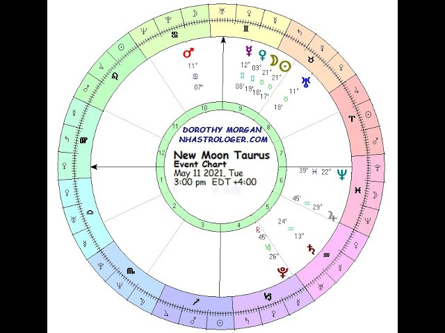 The New Moon in Taurus How Much Do You Value Your Security?