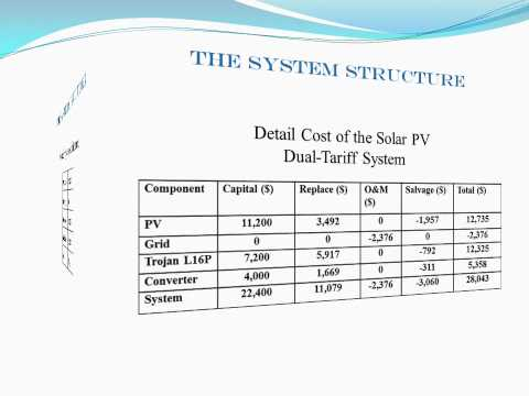 Renewable Smart grid Saudi Arabia Renewable energy