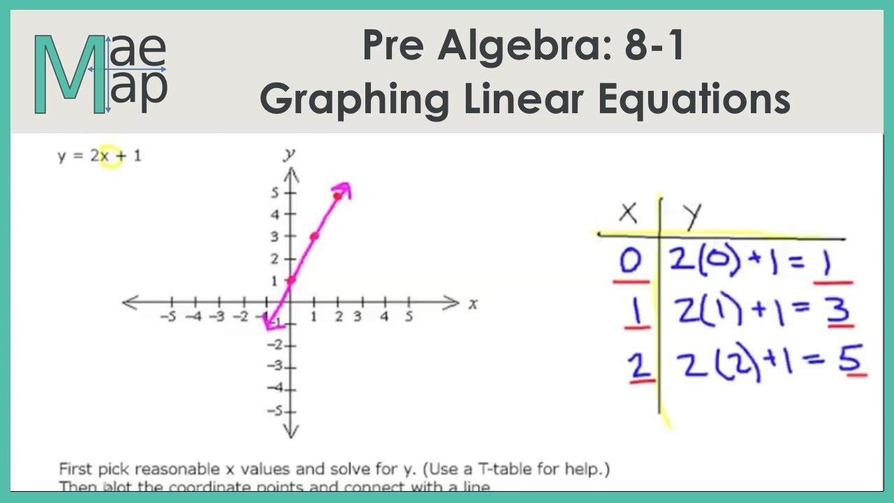 medium resolution of PreAlgebra: 8-1 Graphing Linear Equations - YouTube