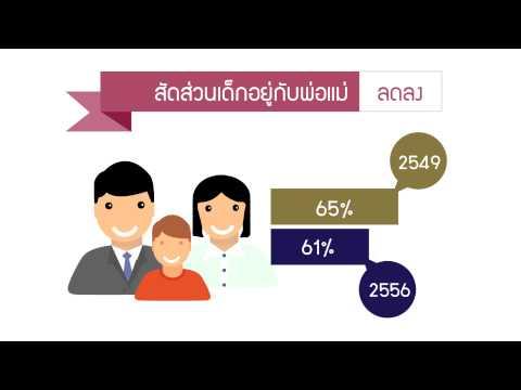 ภาพความเปลี่ยนแปลงของประชากรไทย
