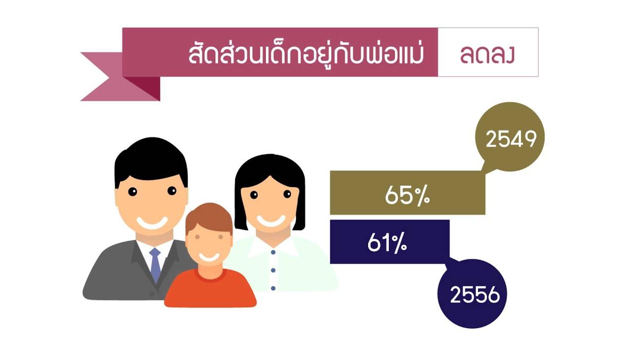 ภาพความเปลี่ยนแปลงของประชากรไทย - YouTube