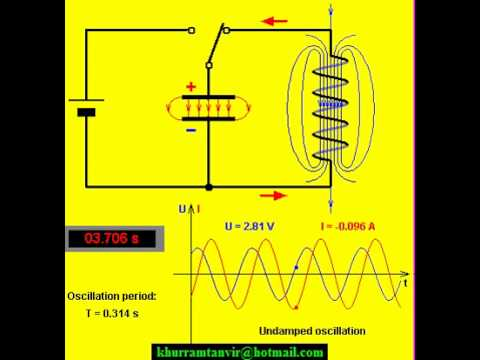 Electromagnetic RLC oscillating circuit