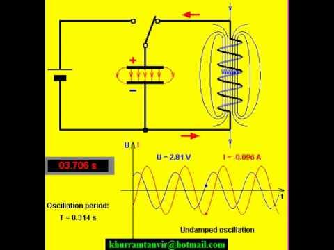 Electromagnetic RLC oscillating circuit