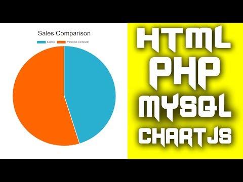 Cara Membuat Grafik Lingkaran (Pie Chart) Di HTML, PHP, Mysql Dan Chartjs