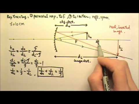 Ap physics 2 optics 13 ray tracing mirror equation for Mirror formula