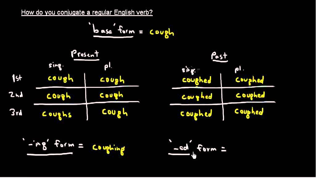 Conjugating  regular english verb also youtube rh
