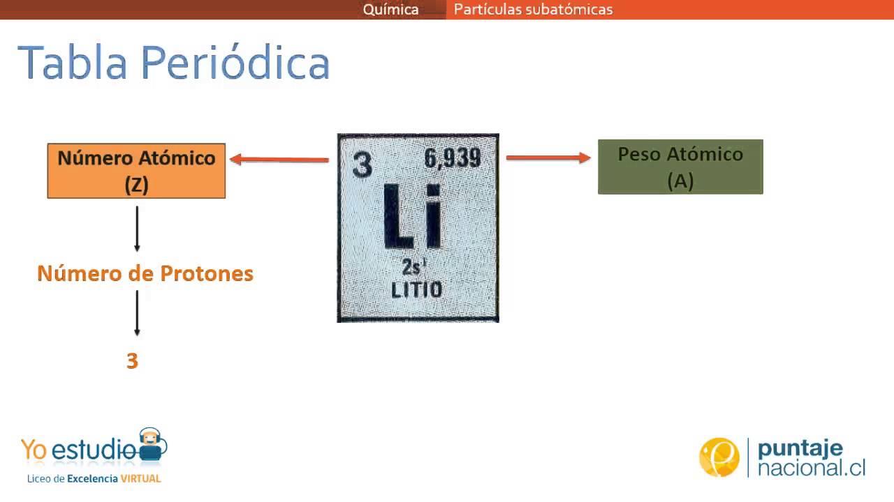 Partculas subatmicas youtube partculas subatmicas urtaz Gallery