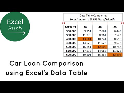 Car Loan Comparison using Sensitivity Analysis in Excel