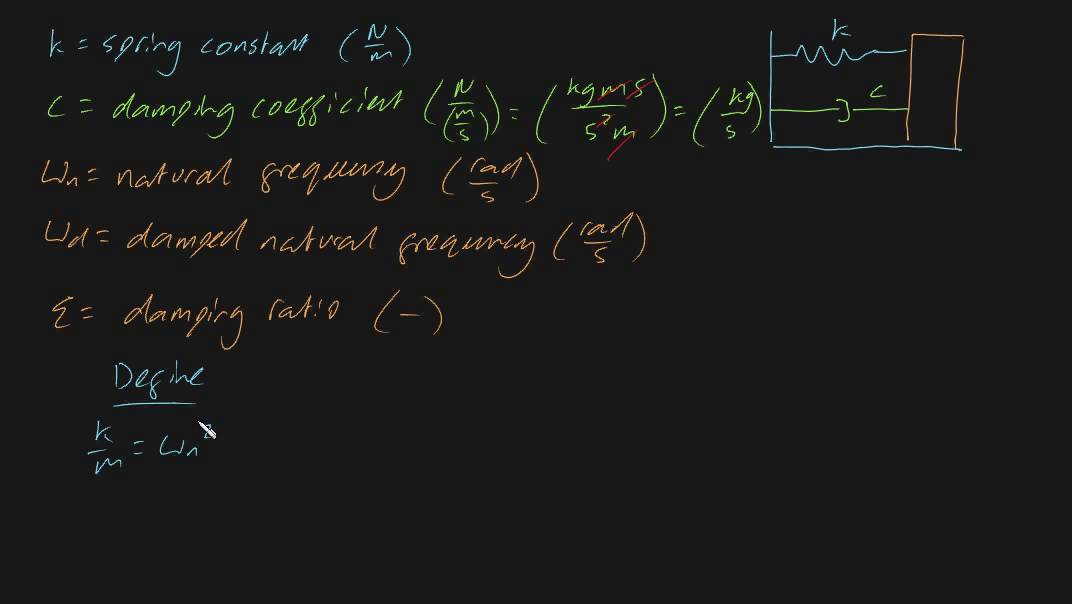 Damping Ratio And Natural Frequency Formulas Youtube