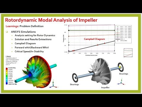 Rotordynamic Modal Analysis Of Impeller In Ansys Part 2 Youtube