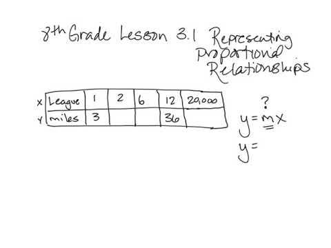 8th grade Go Math Lesson 3.1 - YouTube