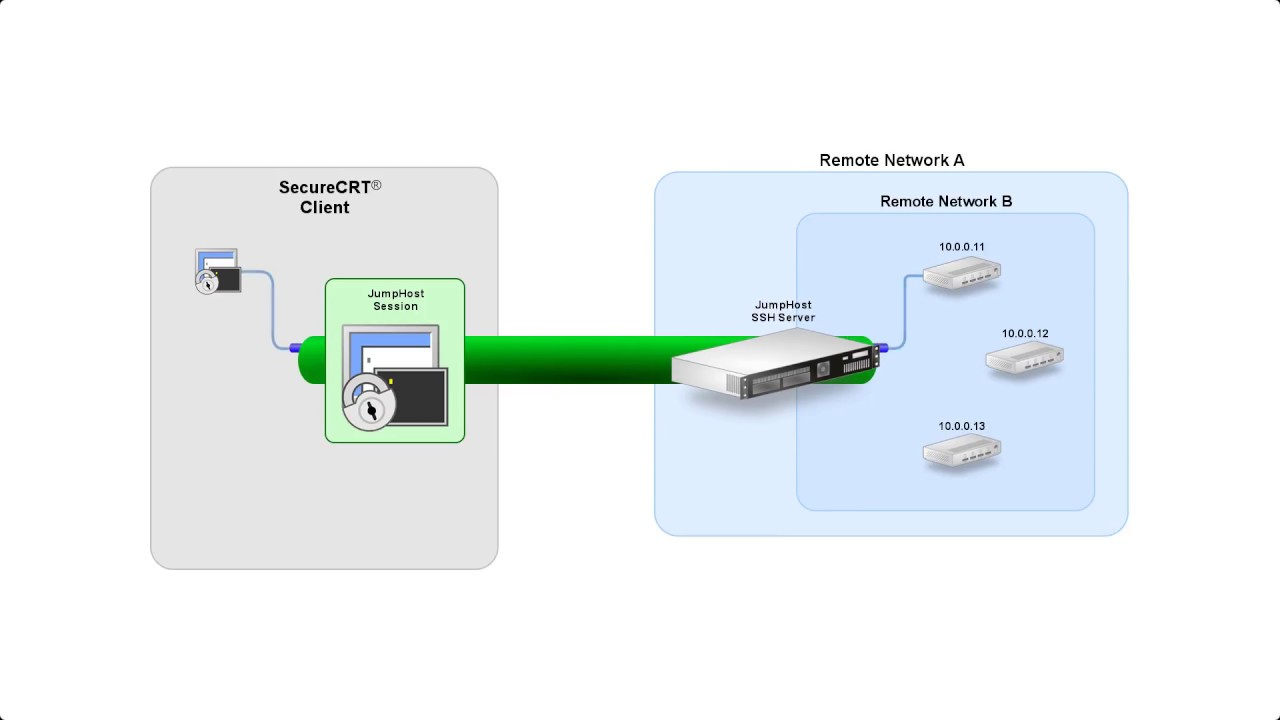 SecureCRT - The rock-solid Telnet and SSH client for Windows, Mac