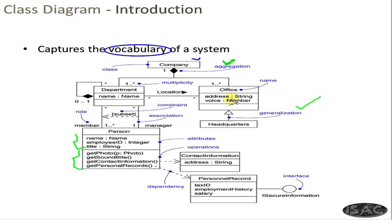 Uml chapter 7 class and object diagram youtube uml chapter 7 class and object diagram ccuart Image collections
