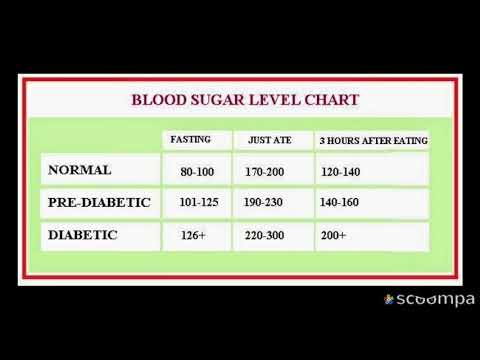 know-your-blood-sugar-levels-chart/health-tipsdiabetes,-blood-sugar,-normal-blood-sugar-level,-blood