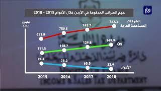 منتدى الاستراتيجيات يؤكد استمرار الاختلالات في تحصيل الضرائب بالأردن -(19-9-2019)