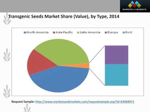 Transgenic Seeds Market by Trait Herbicide Tolerance, Insecticide Resistance